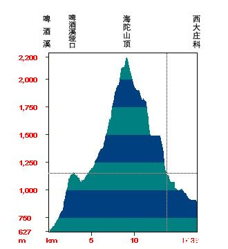 海拔数据.jpg