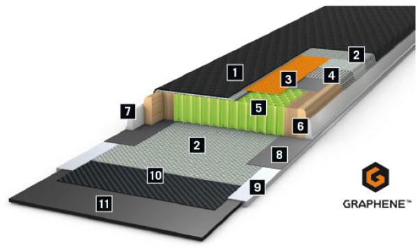 石墨烯,koyord,碳纤维,这个结构组成了最轻的最高性能的雪板,高水平女