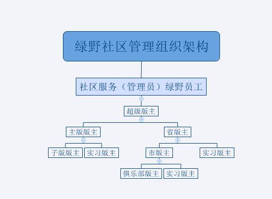 绿野社区管理组织架构