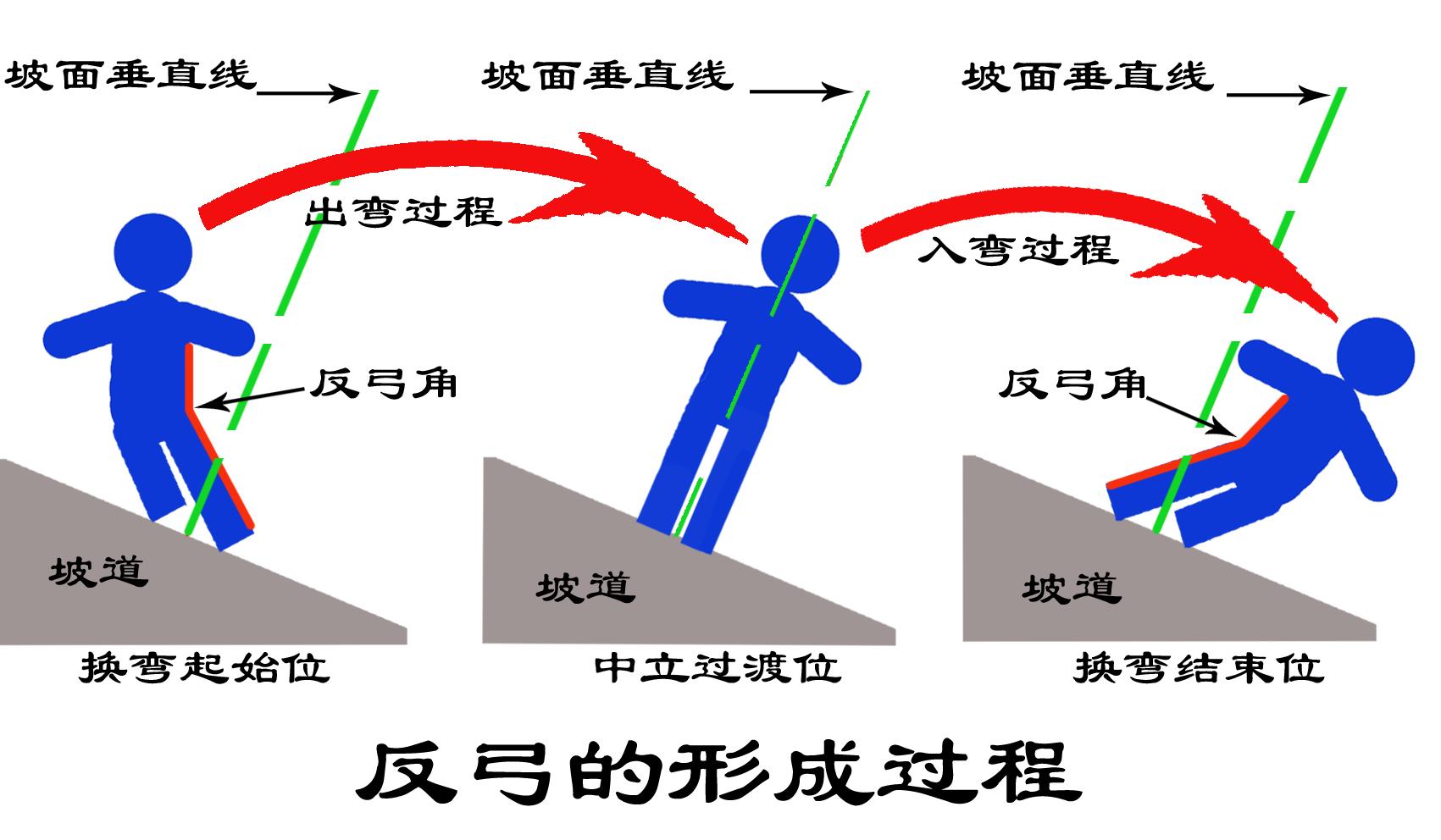 反弓形成过程副本.jpg