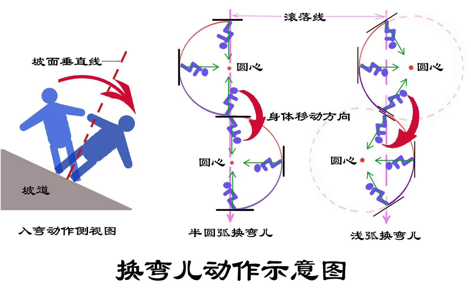 换弯动作示意图 三合一副本.jpg