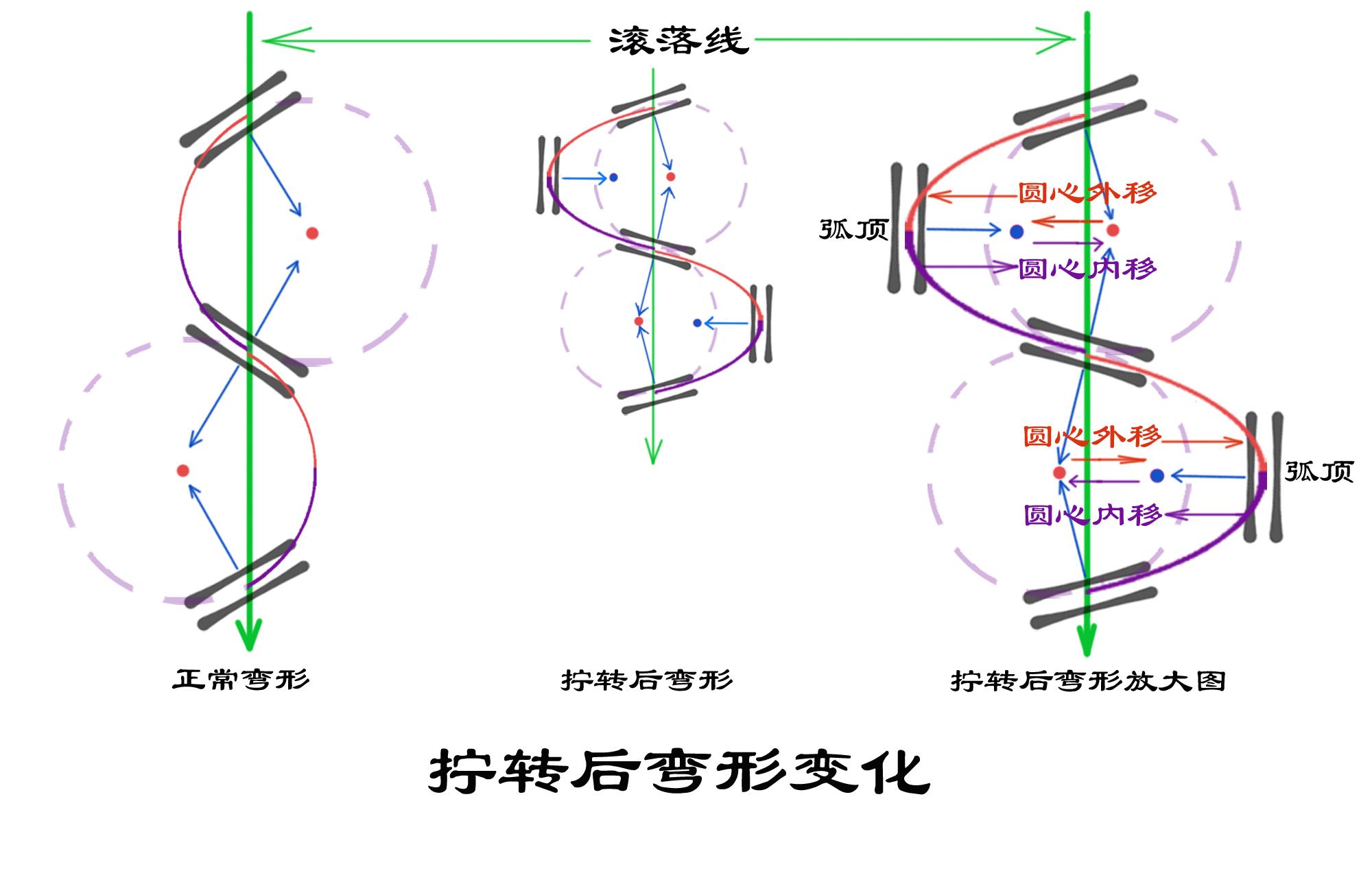 拧转弯形变化副本.jpg