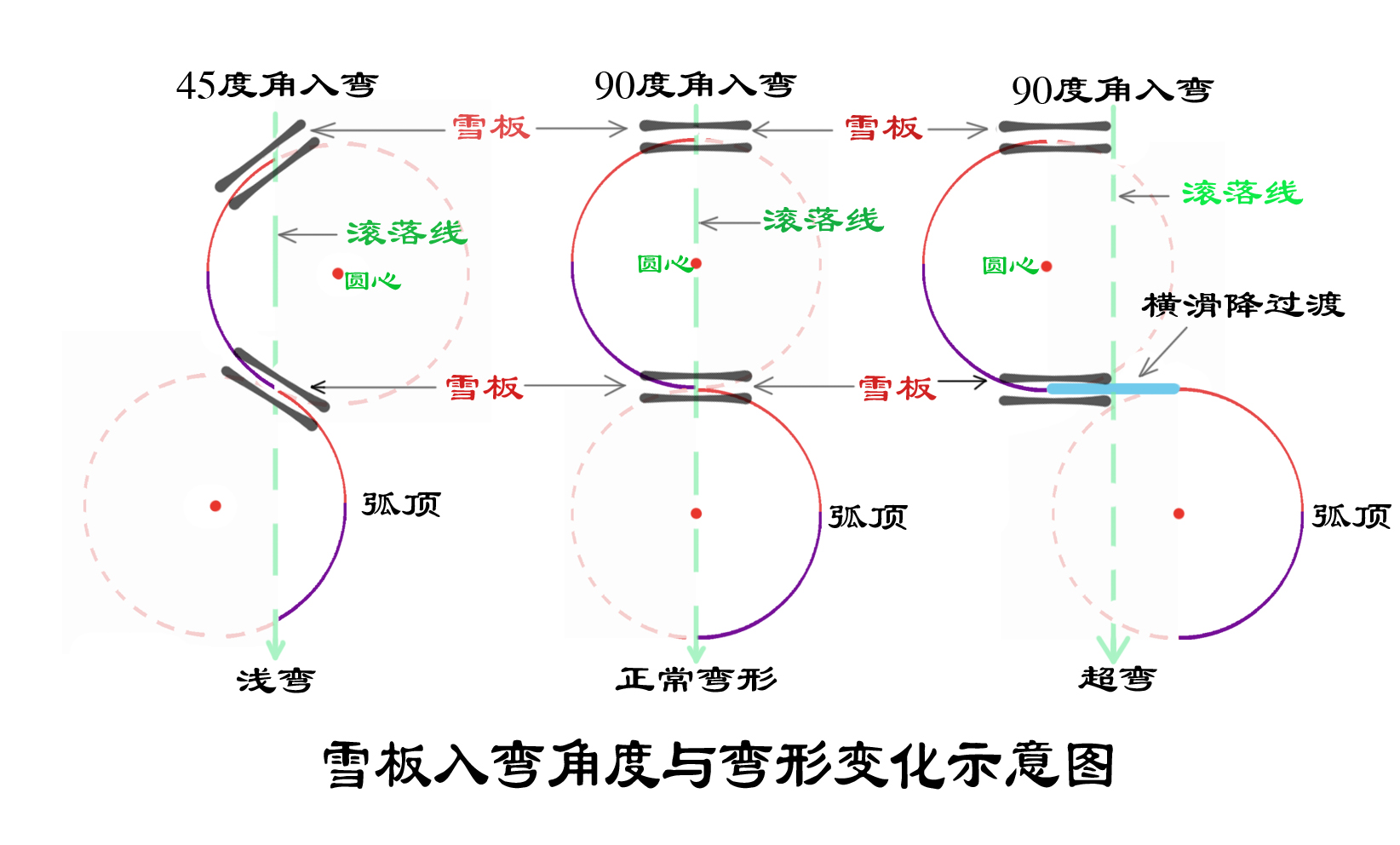 雪板入弯角度与弯形变化示意图副本.jpg