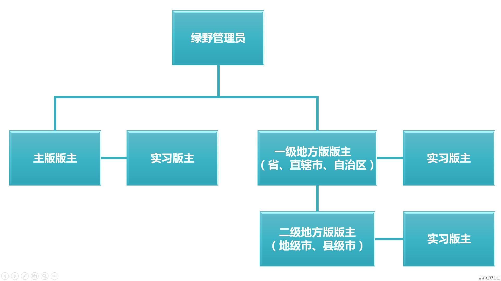 管理组织架构.jpg