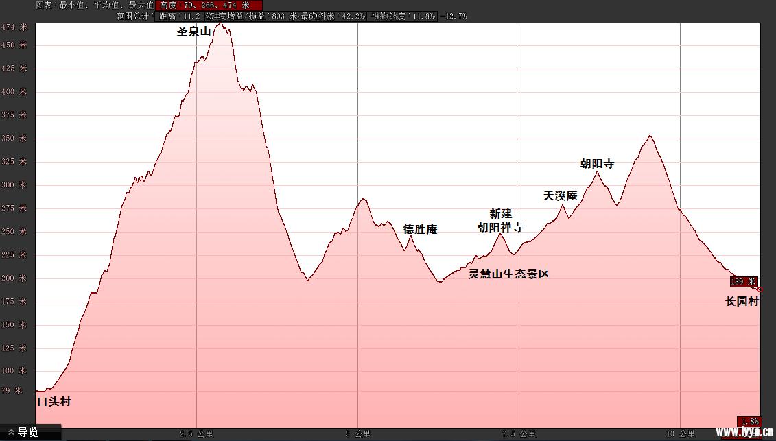 180415海拔变化.png