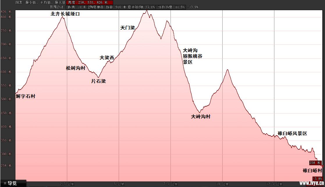 180513海拔变化.png