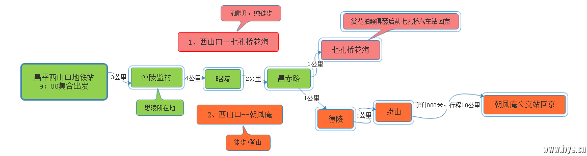 昌平西山口-思陵-昭陵-德陵-蟒山穿越图.png