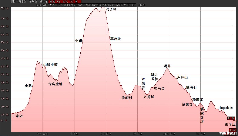 181013海拔变化.png