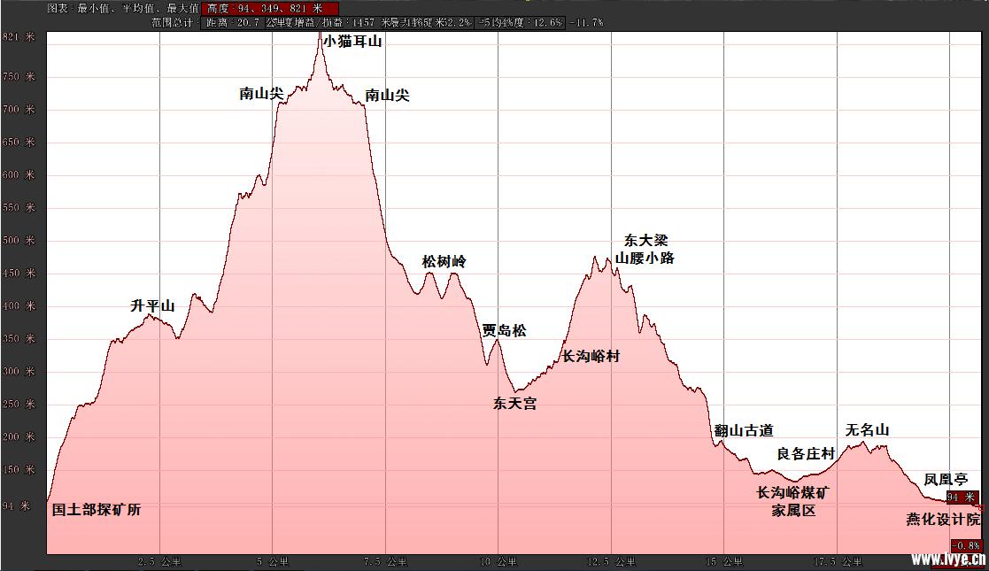 181028海拔变化.png