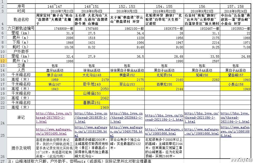 千米峰记录146-158.jpg