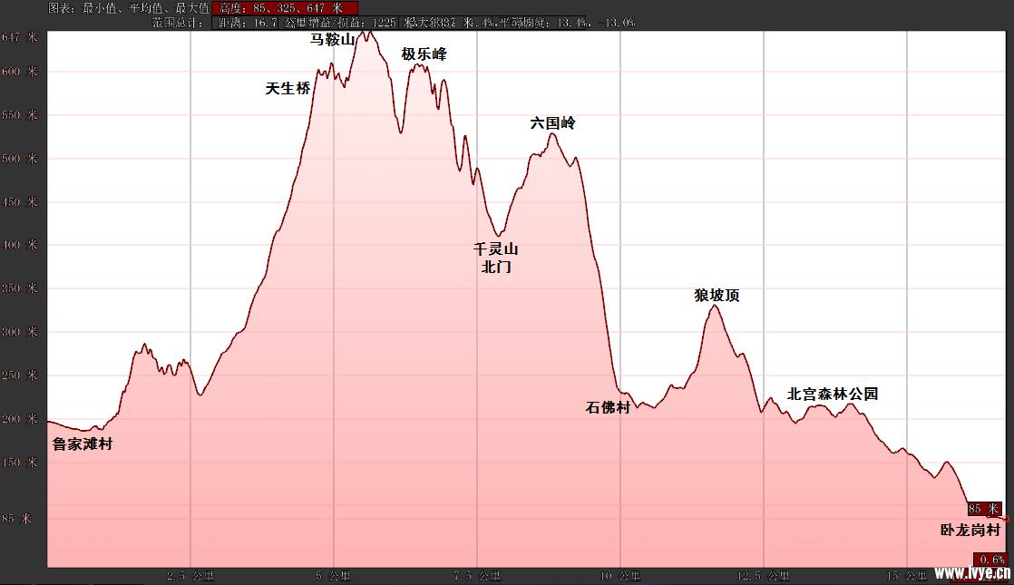190208海拔变化.png