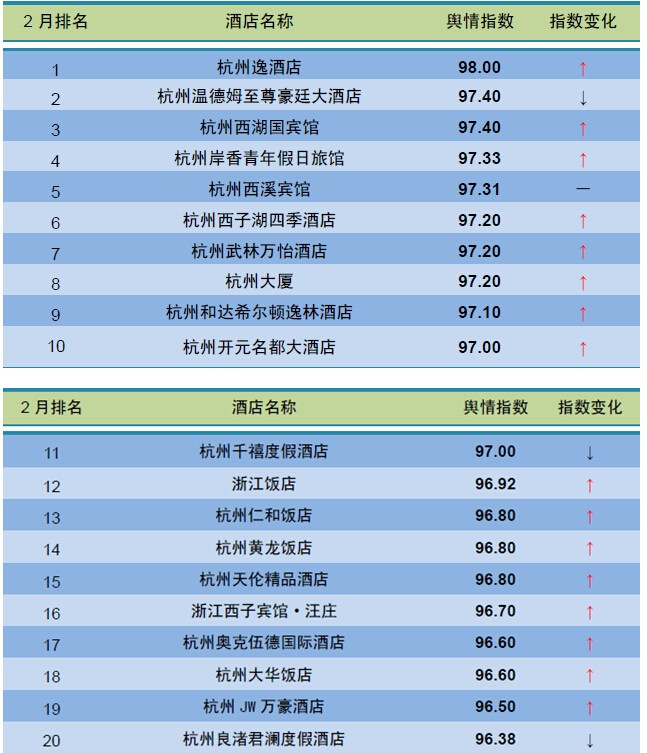 二0一五年二月杭州地区酒店舆情份析讲演