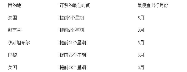 天巡建议中国旅行者提早二三周预定旅行机票