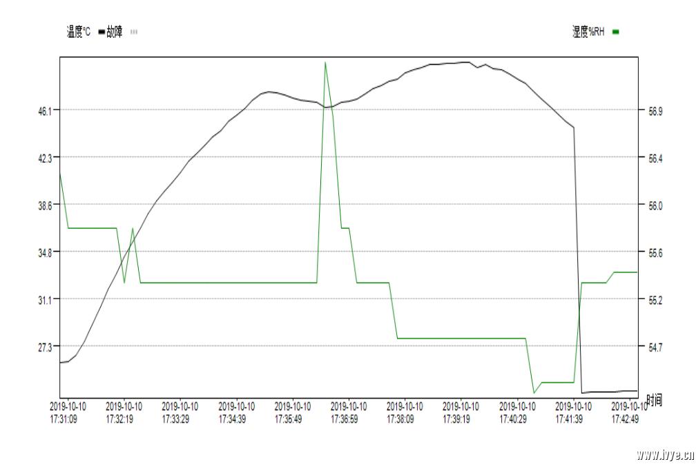 第五档温度曲线.PNG